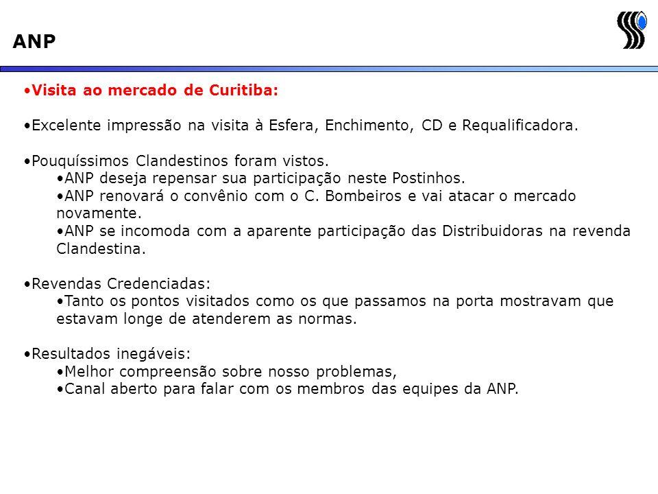 ANP Visita ao mercado de Curitiba: