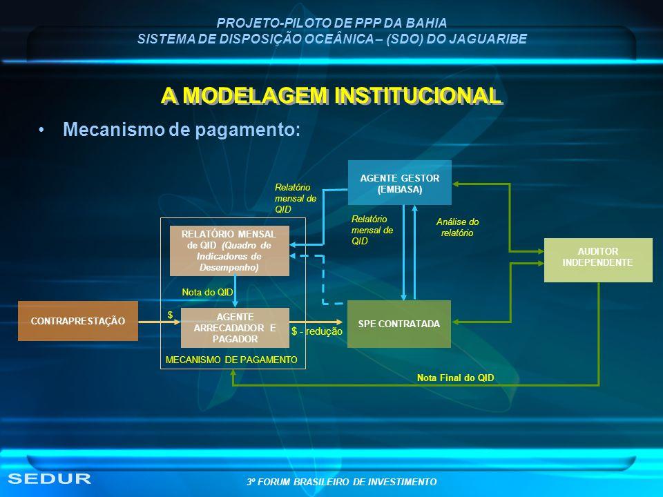 SEDUR A MODELAGEM INSTITUCIONAL Mecanismo de pagamento: