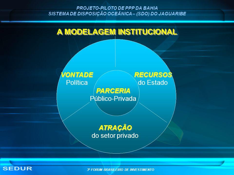 SEDUR A MODELAGEM INSTITUCIONAL VONTADE Política RECURSOS do Estado
