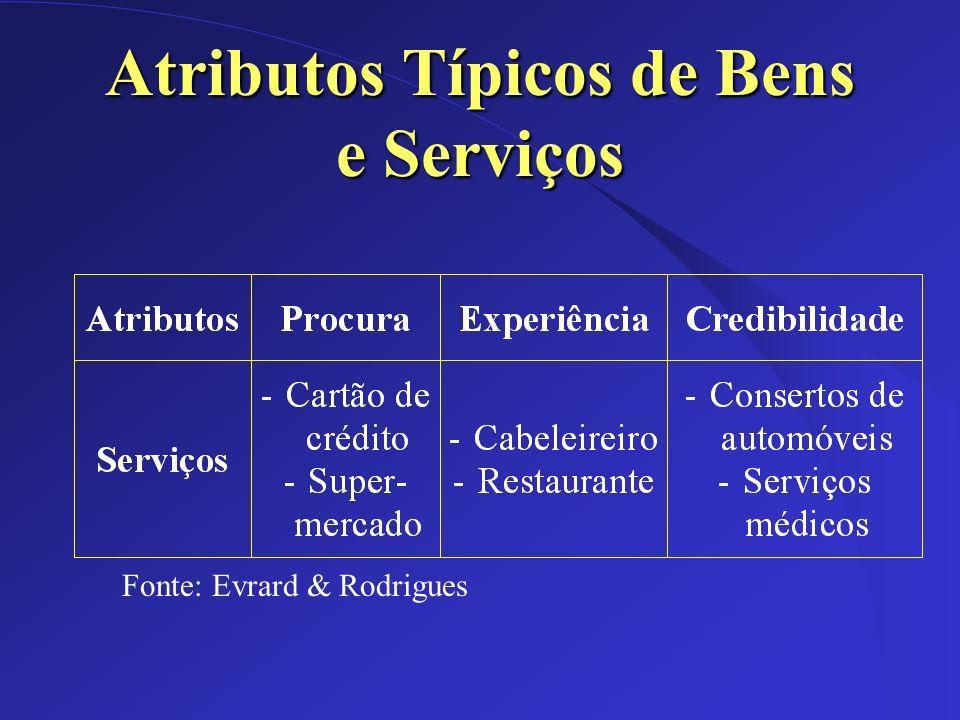 Atributos Típicos de Bens e Serviços