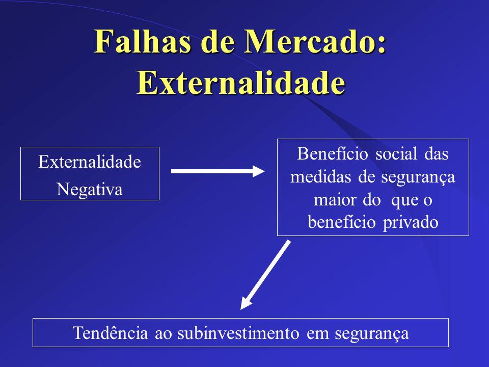 Falhas de Mercado: Externalidade