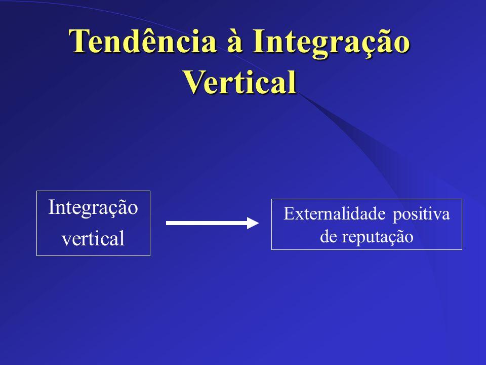 Tendência à Integração Vertical