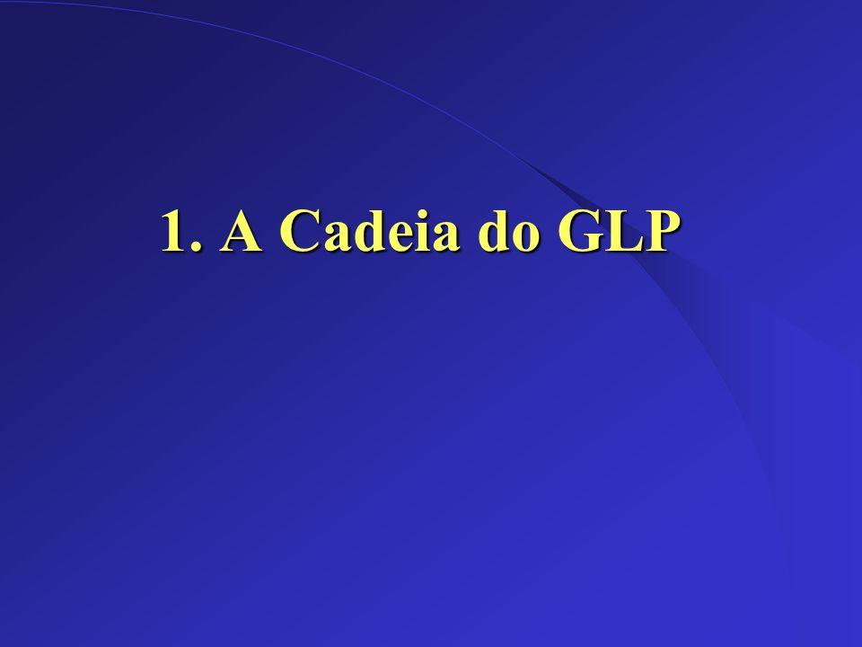 1. A Cadeia do GLP