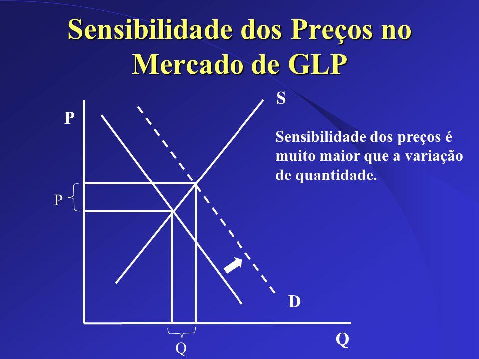 Sensibilidade dos Preços no Mercado de GLP