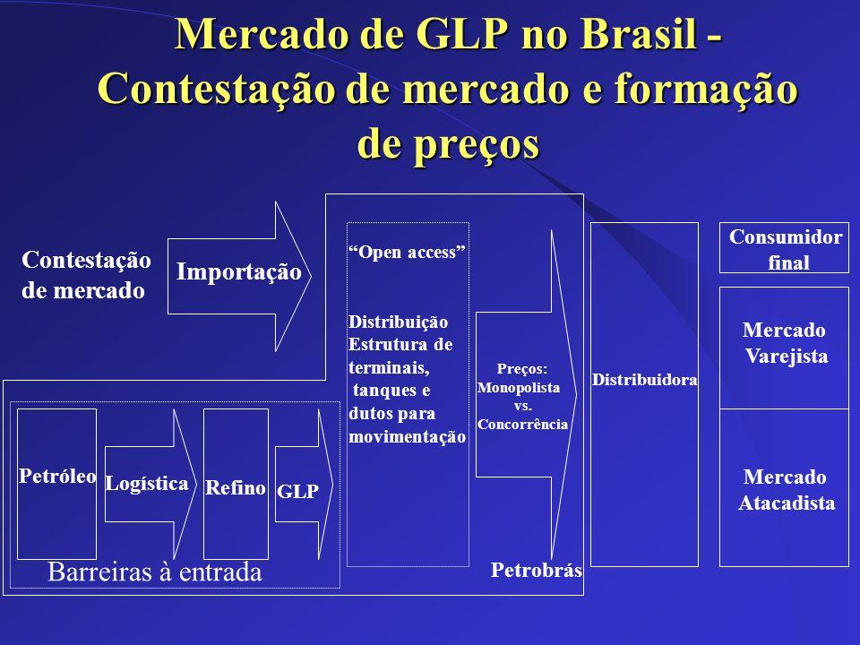 Mercado de GLP no Brasil - Contestação de mercado e formação de preços