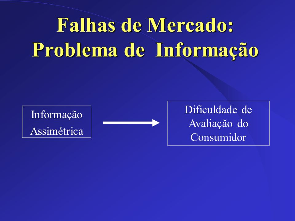 Falhas de Mercado: Problema de Informação