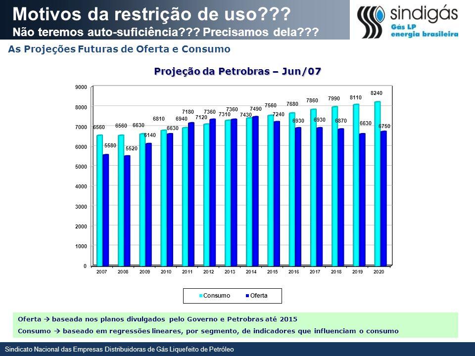 Projeção da Petrobras – Jun/07