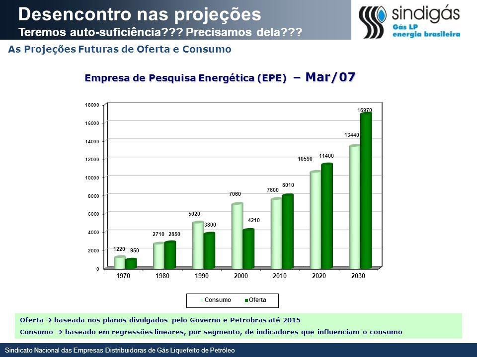 Empresa de Pesquisa Energética (EPE) – Mar/07