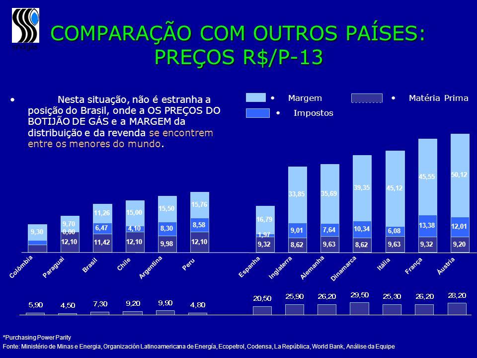 COMPARAÇÃO COM OUTROS PAÍSES: PREÇOS R$/P-13