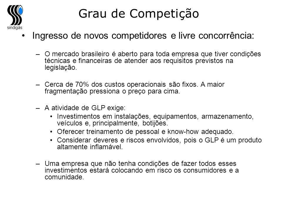 Grau de Competição Ingresso de novos competidores e livre concorrência: