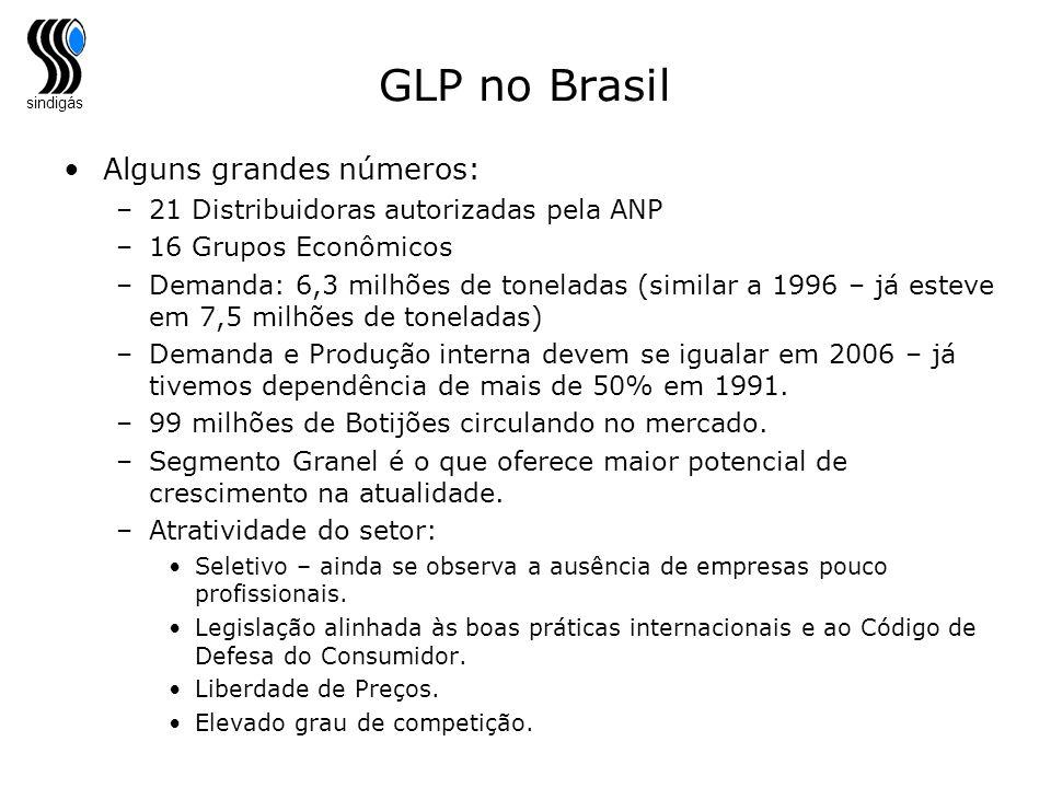 GLP no Brasil Alguns grandes números: