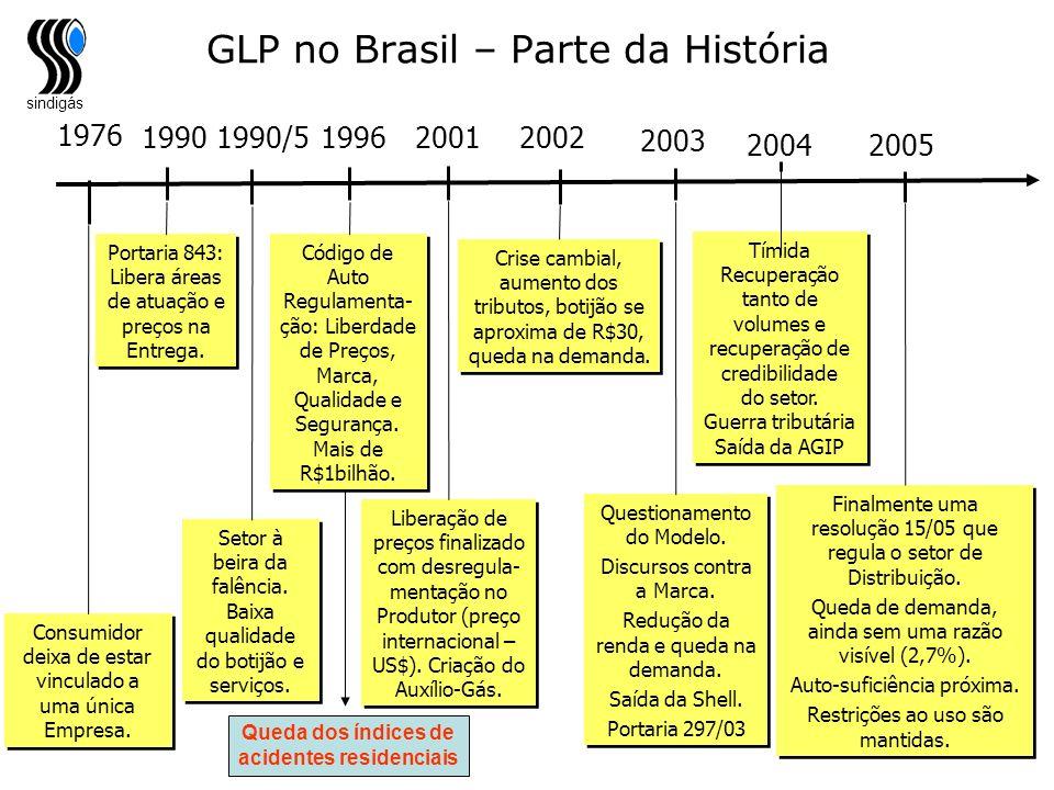GLP no Brasil – Parte da História