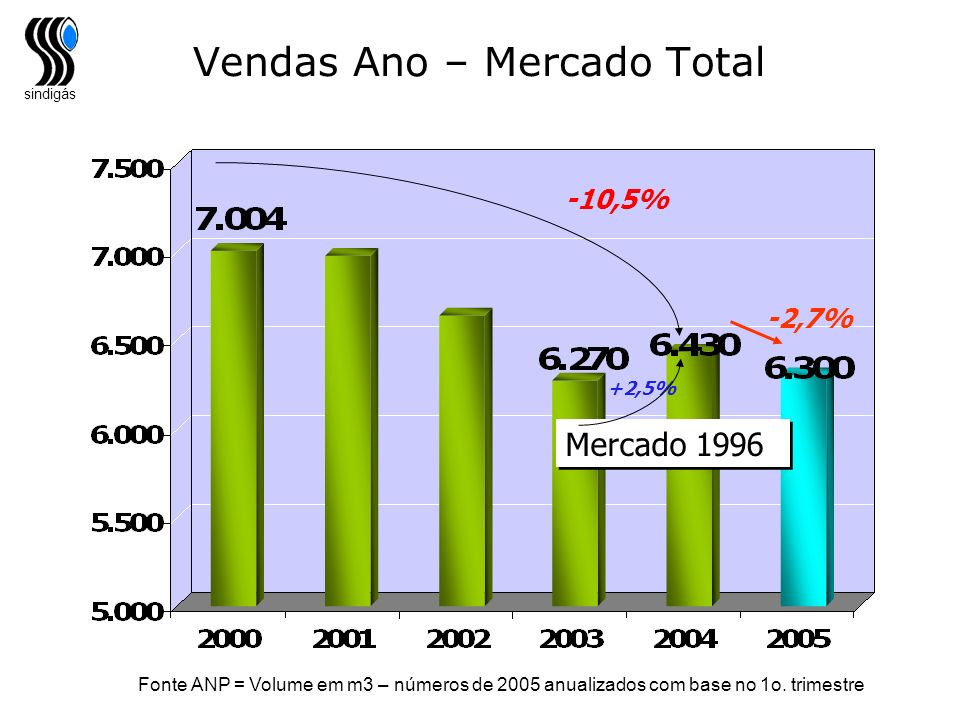 Vendas Ano – Mercado Total