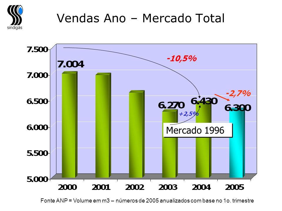 Vendas Ano – Mercado Total