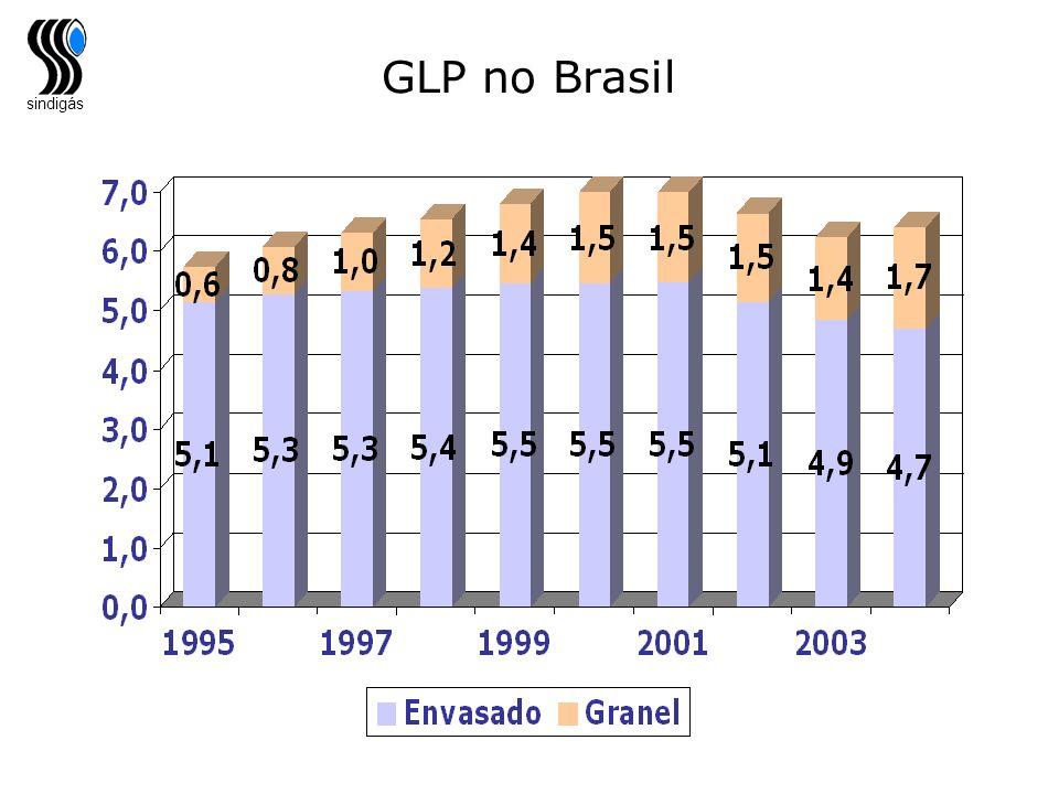GLP no Brasil Aqui fica latente que o que cresceu foi a venda a Granel. A venda de envasado continua caindo.