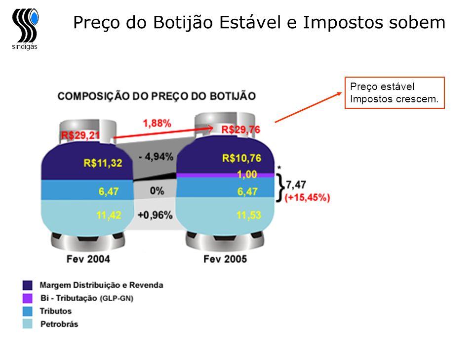 Preço do Botijão Estável e Impostos sobem