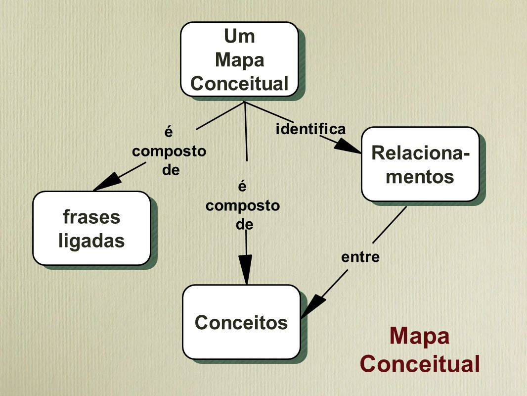 Mapa Conceitual Um Mapa Conceitual Relaciona- mentos frases ligadas