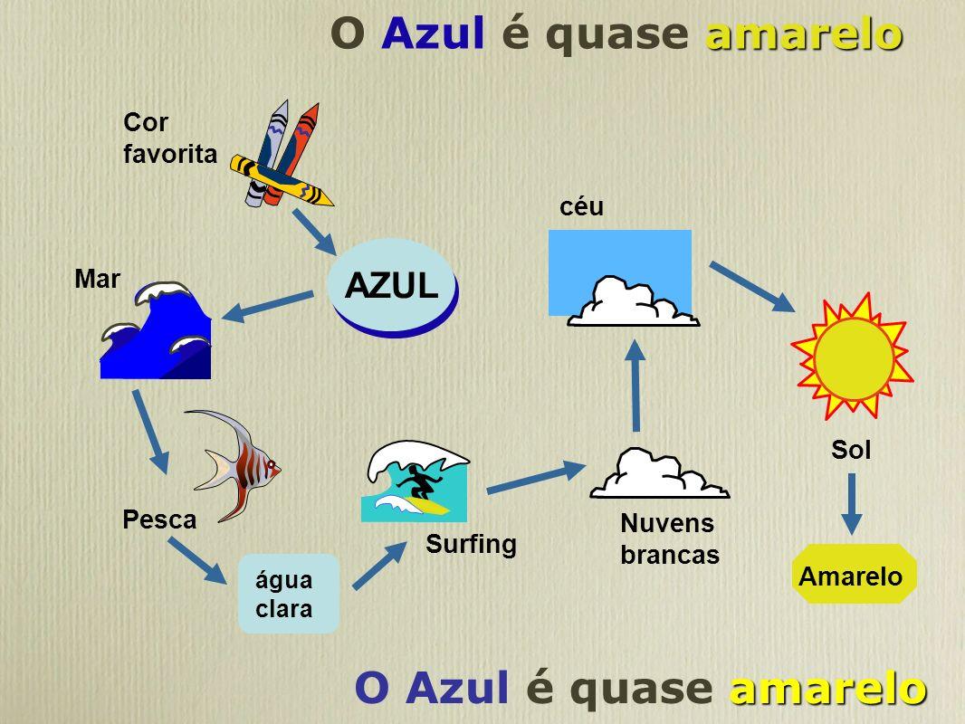 O Azul é quase amarelo O Azul é quase amarelo AZUL Cor favorita céu