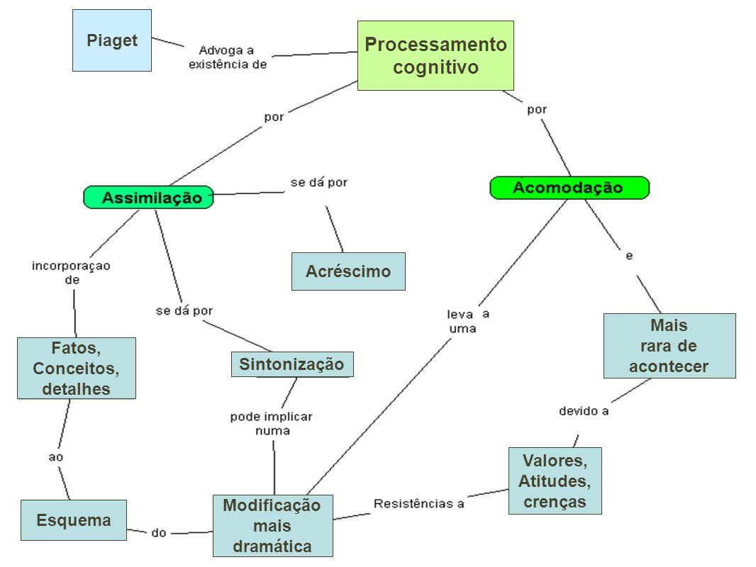 Processamento cognitivo