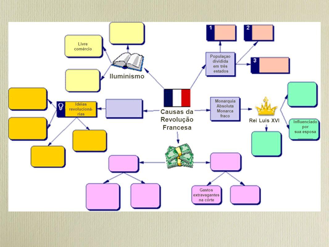 Iluminismo Causas da Revolução Francesa