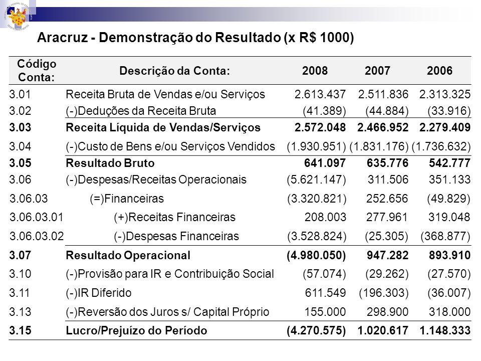 Aracruz - Demonstração do Resultado (x R$ 1000)