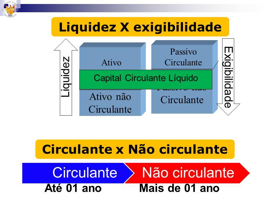 Liquidez X exigibilidade Circulante x Não circulante