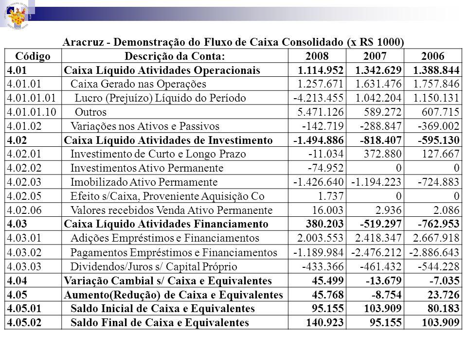 Aracruz - Demonstração do Fluxo de Caixa Consolidado (x R$ 1000)