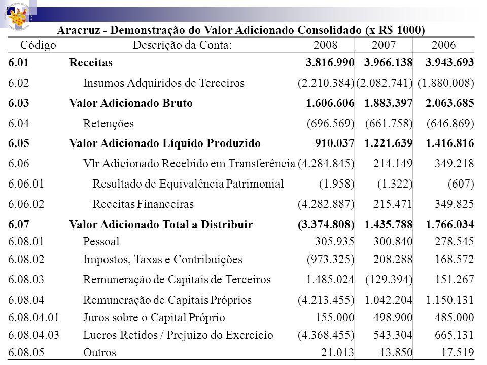 Aracruz - Demonstração do Valor Adicionado Consolidado (x R$ 1000)