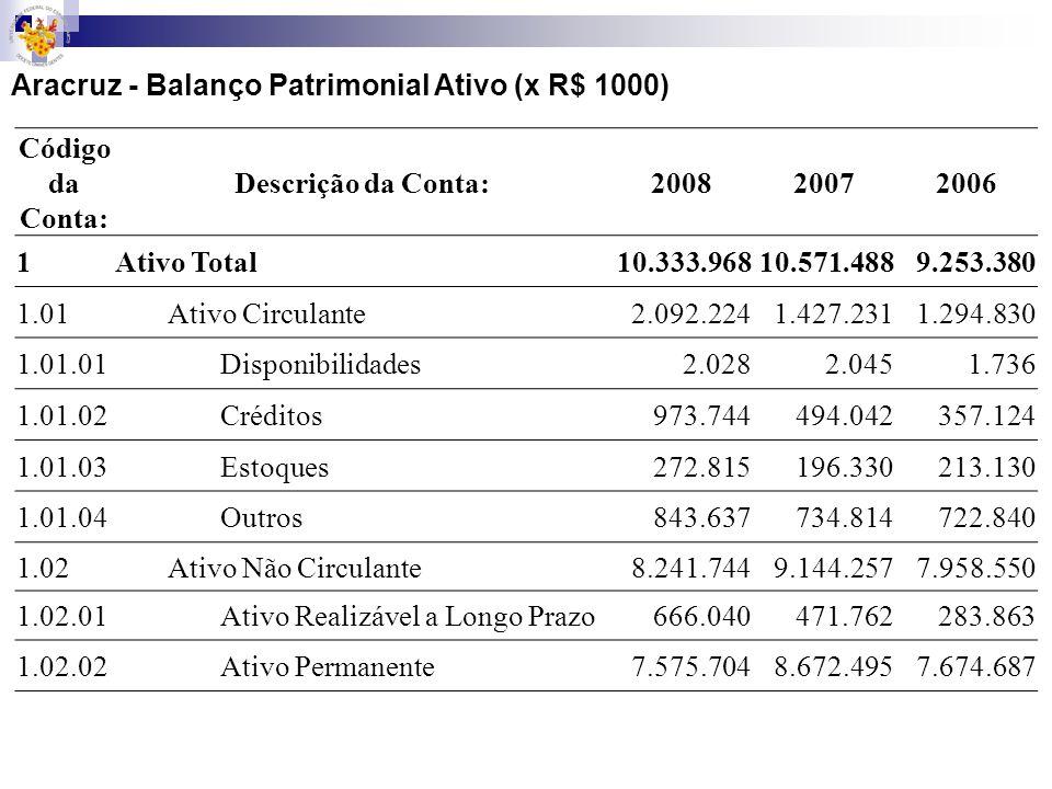 Aracruz - Balanço Patrimonial Ativo (x R$ 1000)