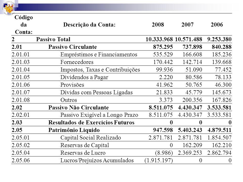 Código da Conta:Descrição da Conta: 2008. 2007. 2006. 2. Passivo Total. 10.333.968. 10.571.488. 9.253.380.
