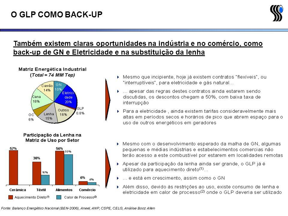 O GLP COMO BACK-UP Também existem claras oportunidades na indústria e no comércio, como back-up de GN e Eletricidade e na substituição da lenha.