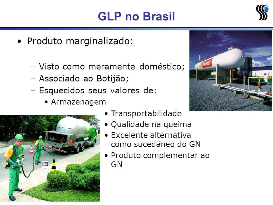 GLP no Brasil Produto marginalizado: Visto como meramente doméstico;