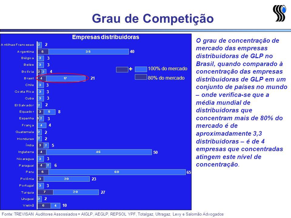 Grau de Competição Empresas distribuidoras.