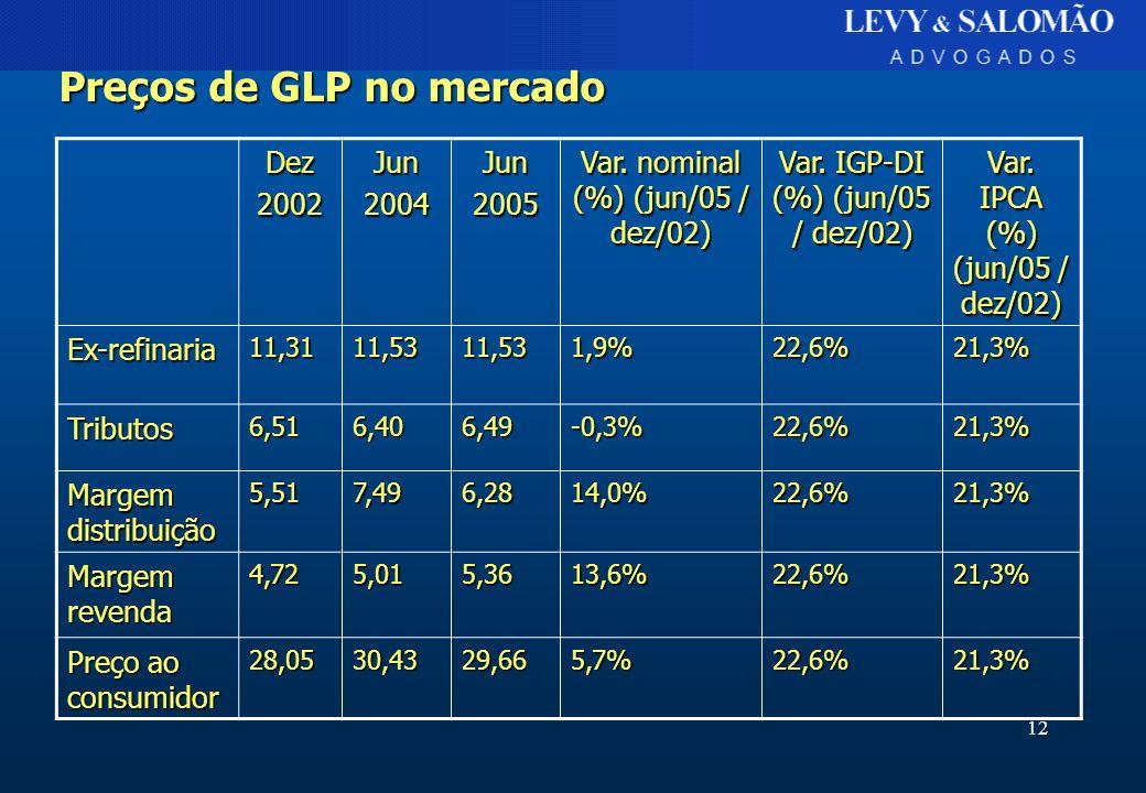 Preços de GLP no mercado