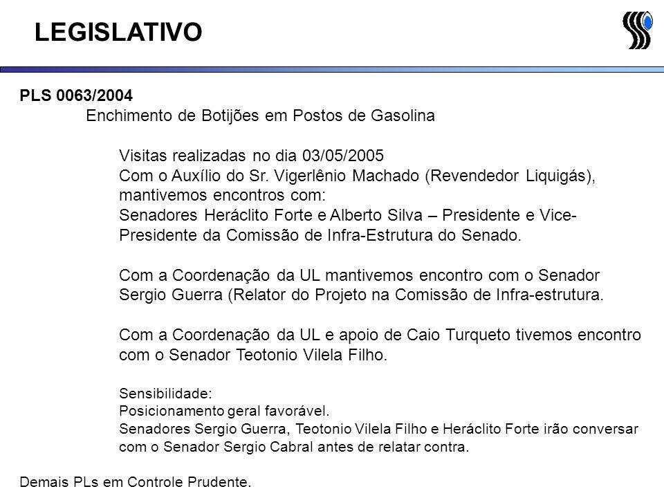 LEGISLATIVO PLS 0063/2004 Enchimento de Botijões em Postos de Gasolina
