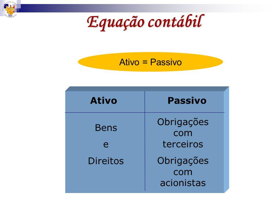 Equação contábil Ativo = Passivo Ativo Passivo