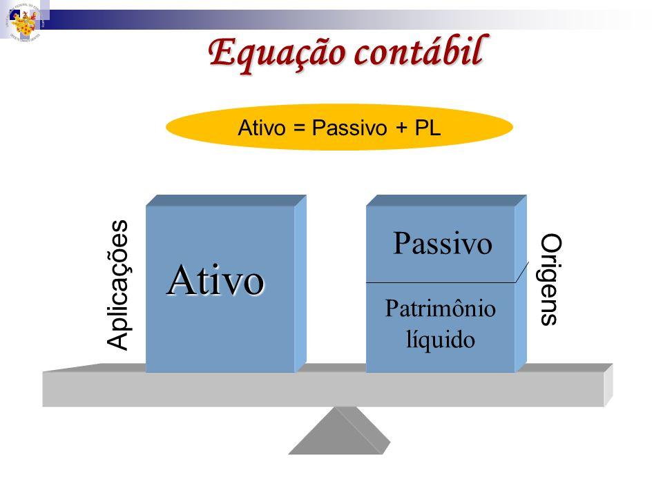 Equação contábil Ativo Passivo Aplicações Origens Patrimônio líquido