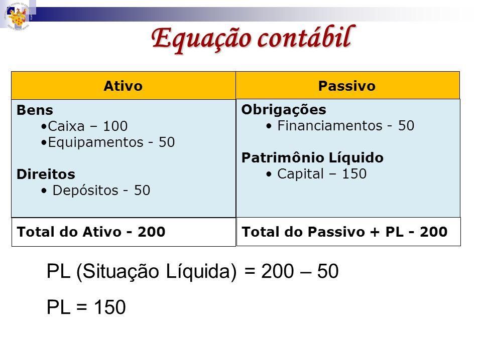 Equação contábil PL (Situação Líquida) = 200 – 50 PL = 150 Ativo
