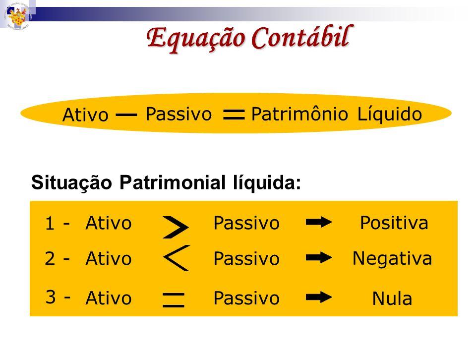 Equação Contábil Situação Patrimonial líquida: Ativo Passivo