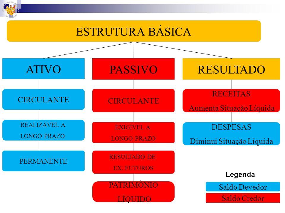 ESTRUTURA BÁSICA ATIVO PASSIVO RESULTADO RECEITAS CIRCULANTE
