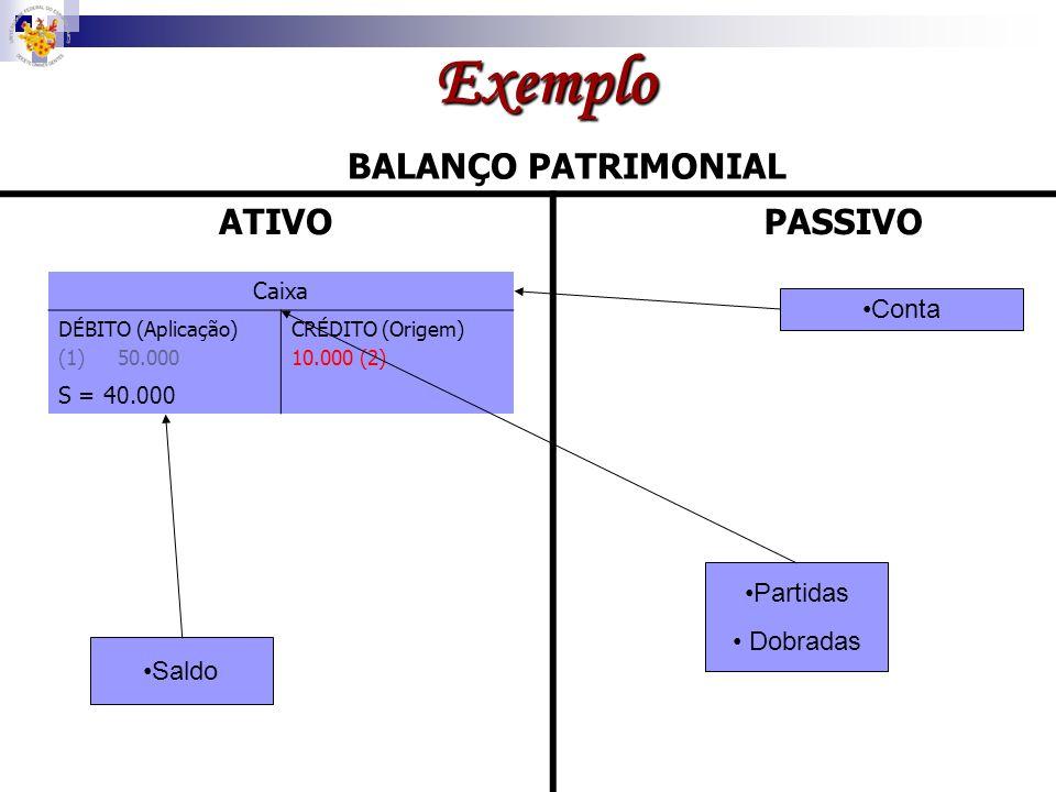 Exemplo BALANÇO PATRIMONIAL ATIVO PASSIVO Conta Partidas Dobradas