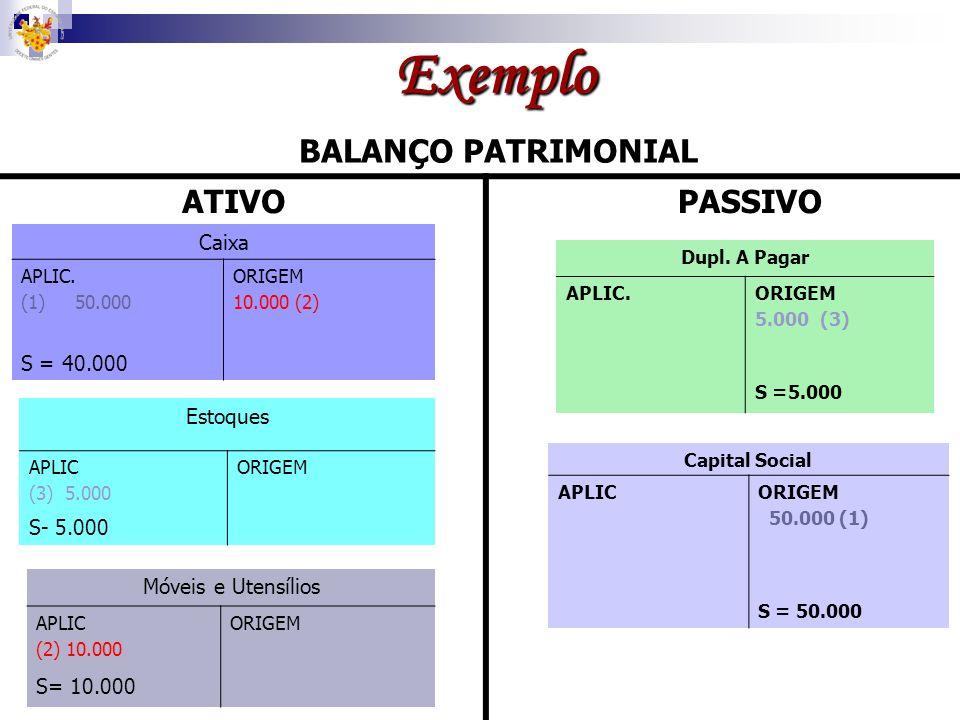 Exemplo BALANÇO PATRIMONIAL ATIVO PASSIVO Caixa S = 40.000 Estoques