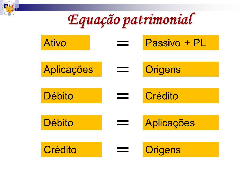 Equação patrimonial Ativo Passivo + PL Aplicações Origens Débito