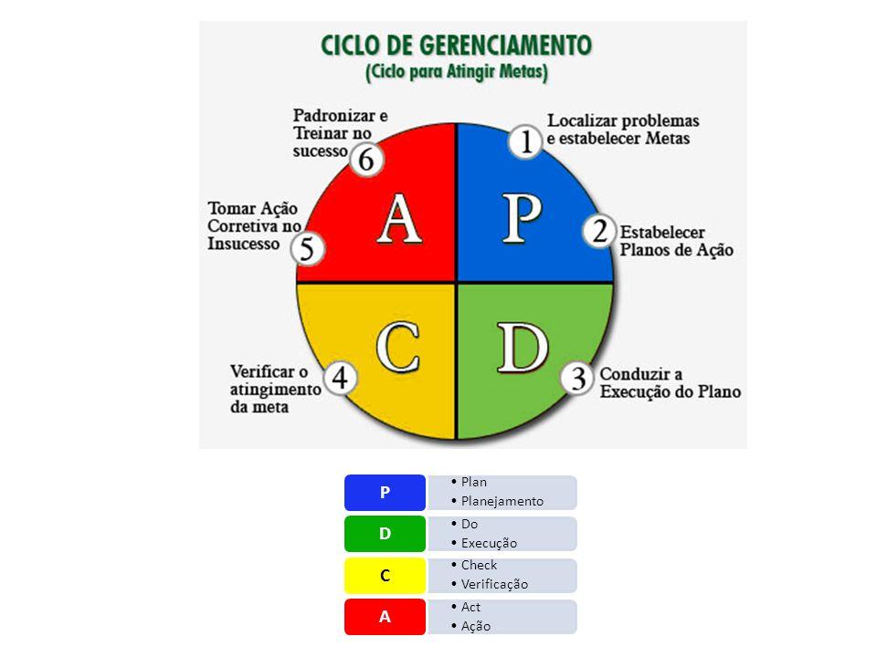 P Plan Planejamento D Do Execução C Check Verificação A Act Ação