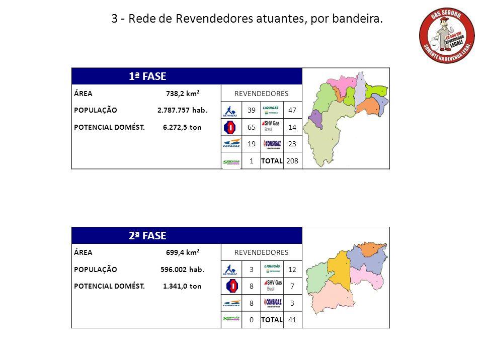 3 - Rede de Revendedores atuantes, por bandeira.