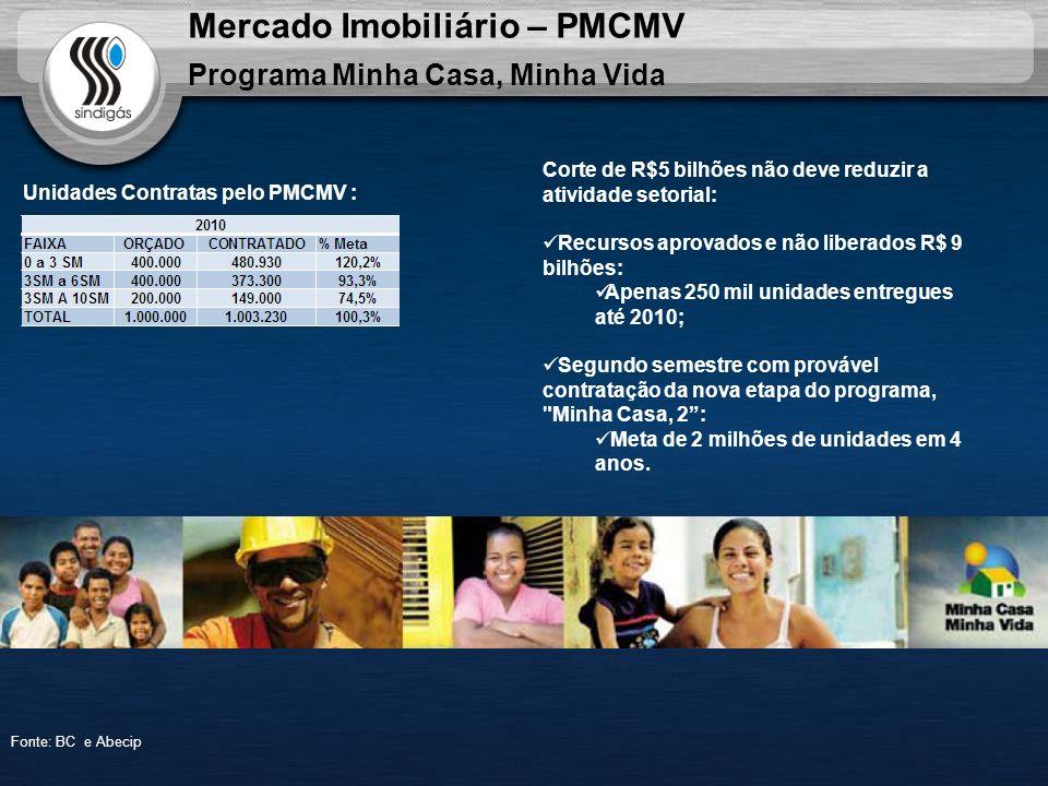 Mercado Imobiliário – PMCMV