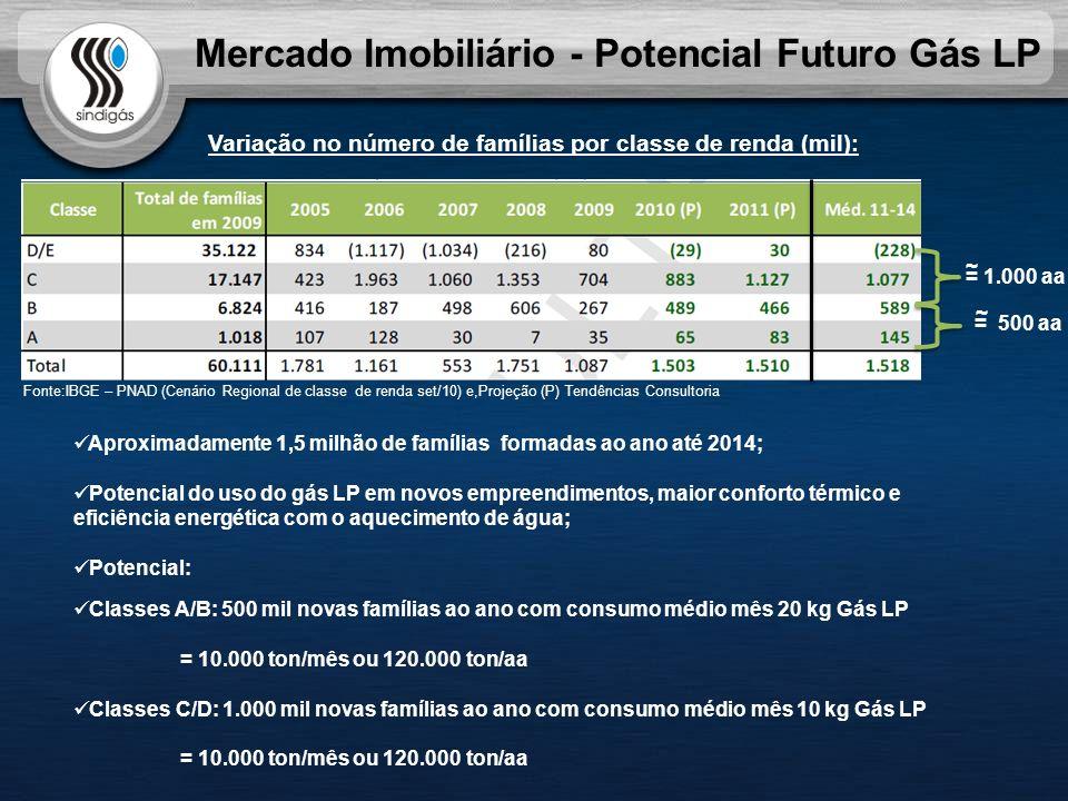 Mercado Imobiliário - Potencial Futuro Gás LP