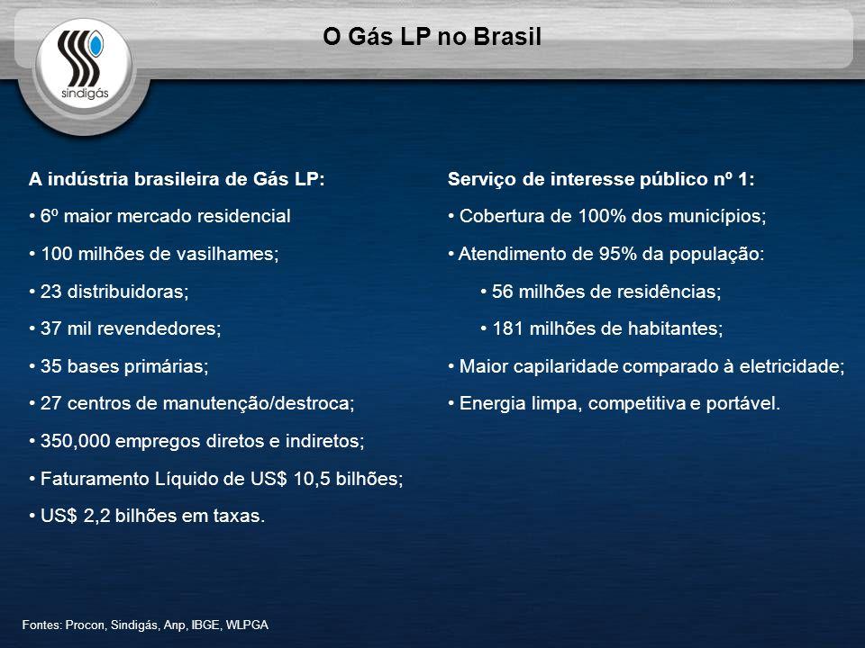 O Gás LP no Brasil A indústria brasileira de Gás LP: