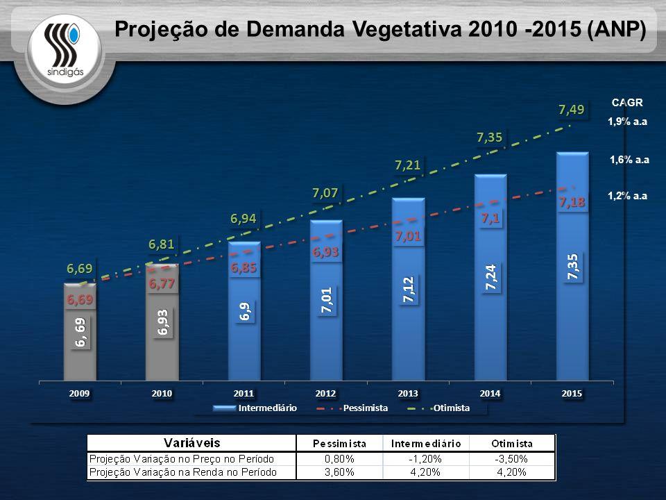 Projeção de Demanda Vegetativa 2010 -2015 (ANP)
