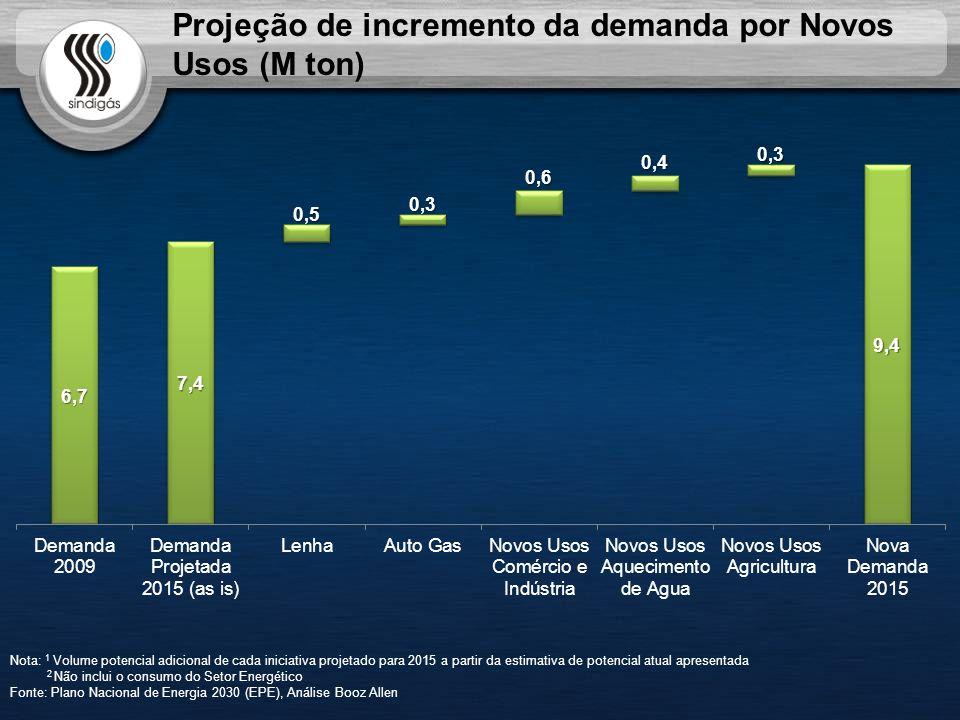 Projeção de incremento da demanda por Novos Usos (M ton)